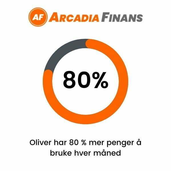 Oliver har 80% mer penger å bruke hver måned takket være refinansiering
